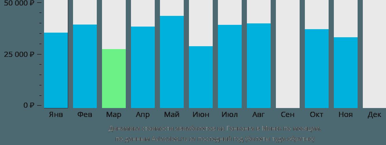 Динамика стоимости авиабилетов из Гонконга в Минск по месяцам