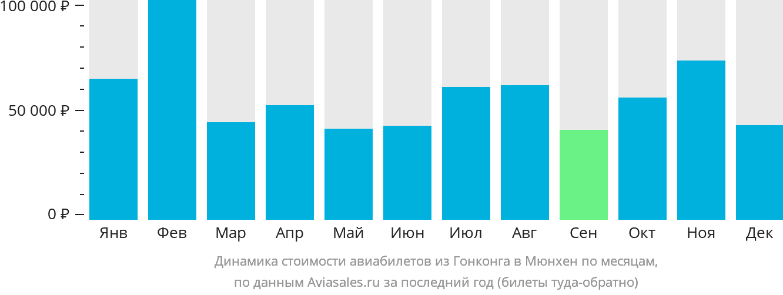 Динамика стоимости авиабилетов из Гонконга в Мюнхен по месяцам
