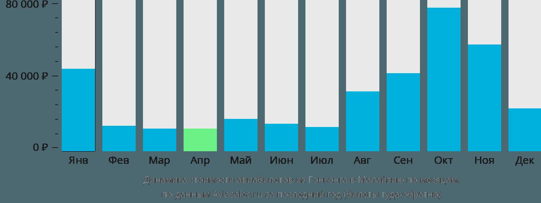 Динамика стоимости авиабилетов из Гонконга в Малайзию по месяцам