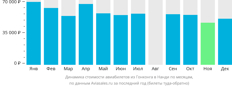 Динамика стоимости авиабилетов из Гонконга в Нанди по месяцам