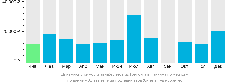 Динамика стоимости авиабилетов из Гонконга в Нанкина по месяцам