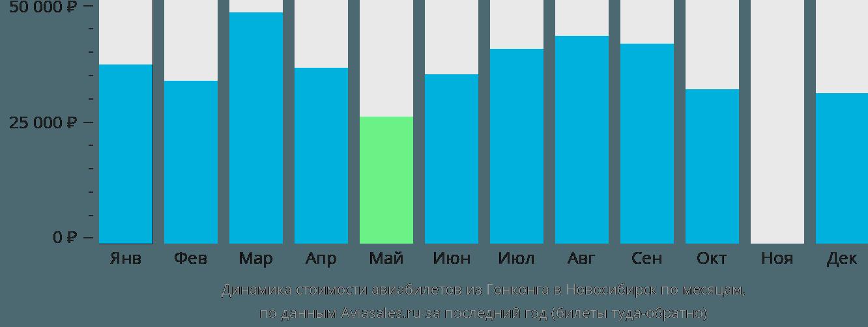 Динамика стоимости авиабилетов из Гонконга в Новосибирск по месяцам