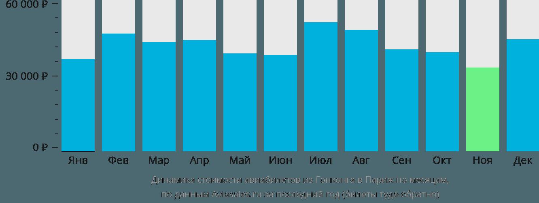 Динамика стоимости авиабилетов из Гонконга в Париж по месяцам