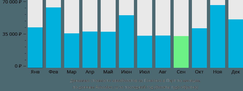 Динамика стоимости авиабилетов из Гонконга в Перт по месяцам