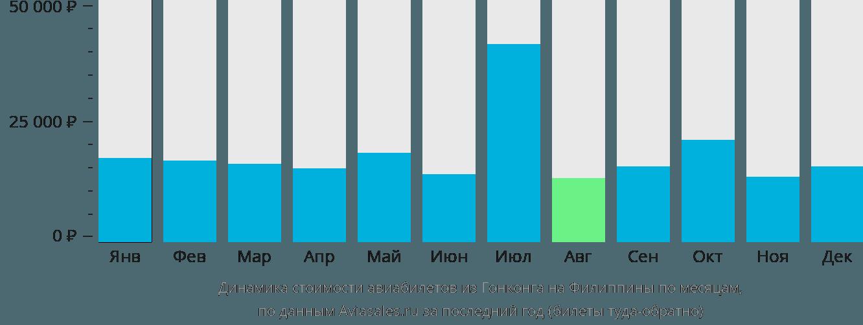 Динамика стоимости авиабилетов из Гонконга на Филиппины по месяцам