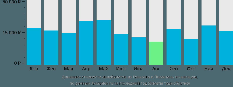 Динамика стоимости авиабилетов из Гонконга в Пномпень по месяцам
