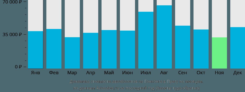 Динамика стоимости авиабилетов из Гонконга в Прагу по месяцам