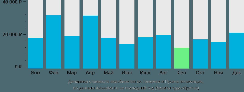 Динамика стоимости авиабилетов из Гонконга в Пусана по месяцам