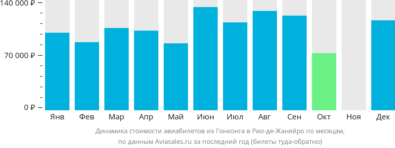 Динамика стоимости авиабилетов из Гонконга в Рио-де-Жанейро по месяцам