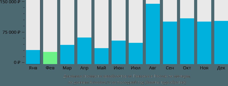 Динамика стоимости авиабилетов из Гонконга в Россию по месяцам