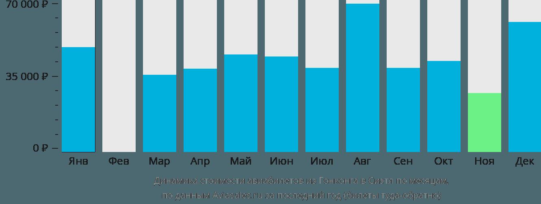 Динамика стоимости авиабилетов из Гонконга в Сиэтл по месяцам