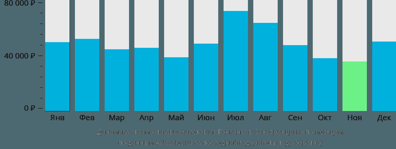 Динамика стоимости авиабилетов из Гонконга в Сан-Франциско по месяцам
