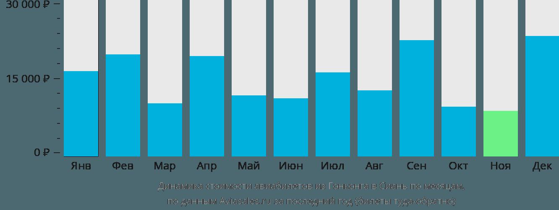 Динамика стоимости авиабилетов из Гонконга в Сиань по месяцам
