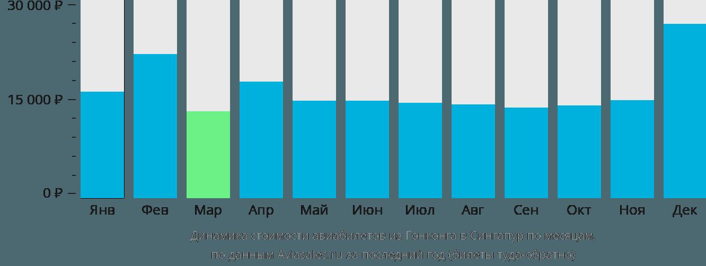 Динамика стоимости авиабилетов из Гонконга в Сингапур по месяцам