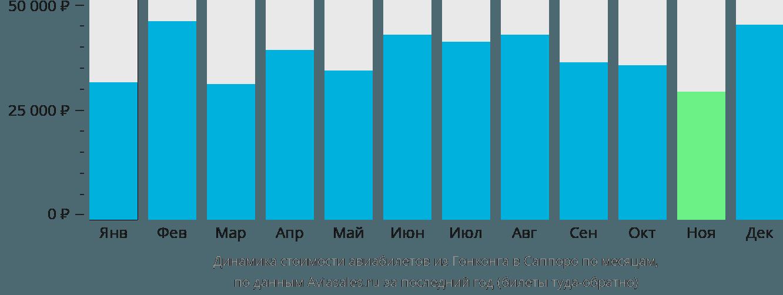 Динамика стоимости авиабилетов из Гонконга в Саппоро по месяцам