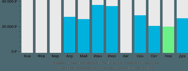 Динамика стоимости авиабилетов из Гонконга в Семаранг по месяцам