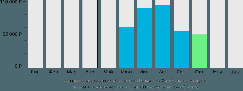 Динамика стоимости авиабилетов из Гонконга в Сент-Луис по месяцам