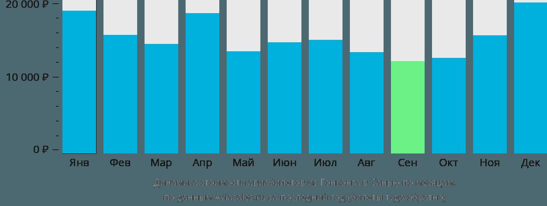 Динамика стоимости авиабилетов из Гонконга в Санью по месяцам