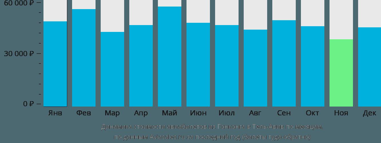 Динамика стоимости авиабилетов из Гонконга в Тель-Авив по месяцам