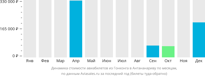 Динамика стоимости авиабилетов из Гонконга в Антананариву по месяцам
