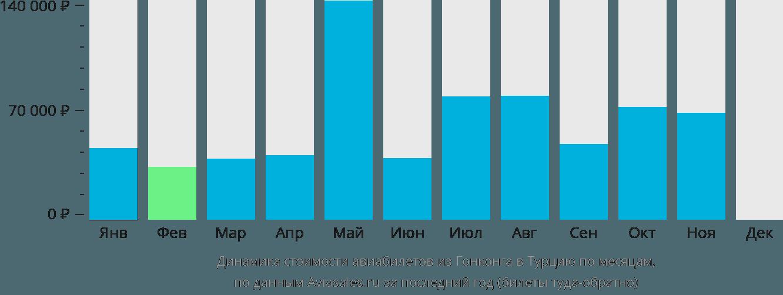 Динамика стоимости авиабилетов из Гонконга в Турцию по месяцам