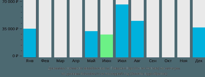 Динамика стоимости авиабилетов из Гонконга в Астану по месяцам