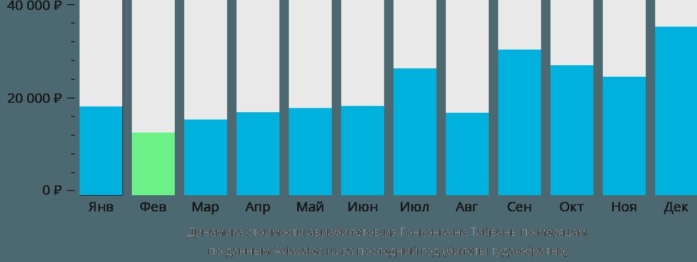 Динамика стоимости авиабилетов из Гонконга на Тайвань по месяцам