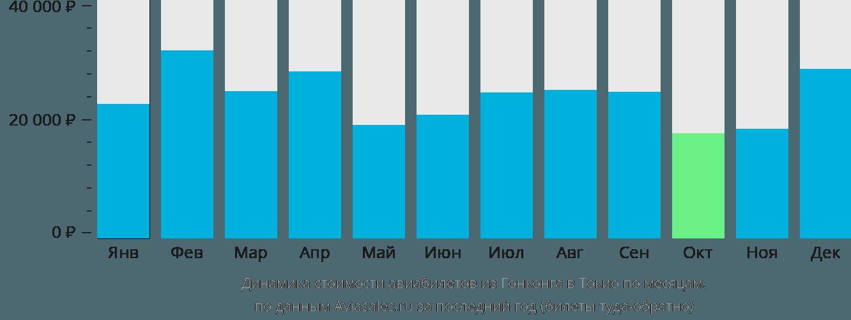 Динамика стоимости авиабилетов из Гонконга в Токио по месяцам