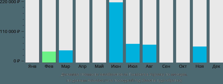 Динамика стоимости авиабилетов из Гонконга в Украину по месяцам