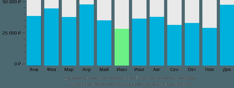 Динамика стоимости авиабилетов из Гонконга на Самуи по месяцам