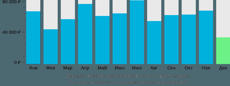 Динамика стоимости авиабилетов из Гонконга в США по месяцам