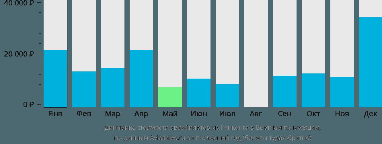 Динамика стоимости авиабилетов из Гонконга в Вьетнам по месяцам