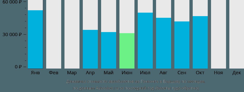 Динамика стоимости авиабилетов из Гонконга в Варшаву по месяцам