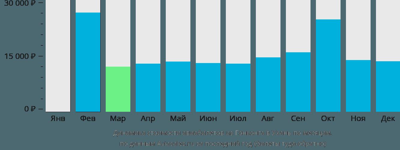 Динамика стоимости авиабилетов из Гонконга в Ухань по месяцам