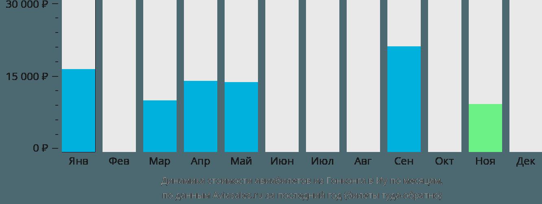 Динамика стоимости авиабилетов из Гонконга в Иу по месяцам