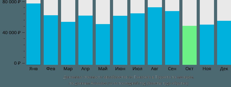 Динамика стоимости авиабилетов из Гонконга в Торонто по месяцам