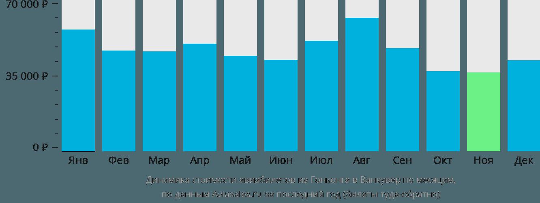 Динамика стоимости авиабилетов из Гонконга в Ванкувер по месяцам