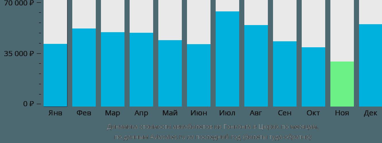 Динамика стоимости авиабилетов из Гонконга в Цюрих по месяцам