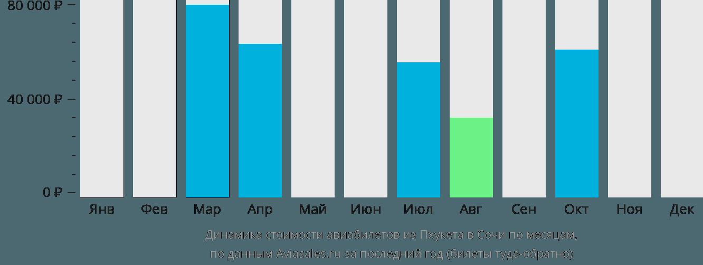 Динамика стоимости авиабилетов из Пхукета в Сочи по месяцам