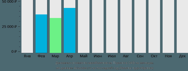 Динамика стоимости авиабилетов из Пхукета в ОАЭ по месяцам