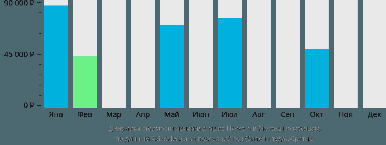Динамика стоимости авиабилетов из Пхукета в Окленд по месяцам