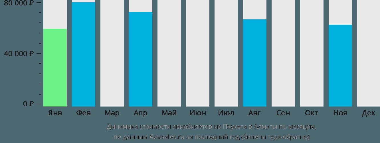 Динамика стоимости авиабилетов из Пхукета в Алматы по месяцам