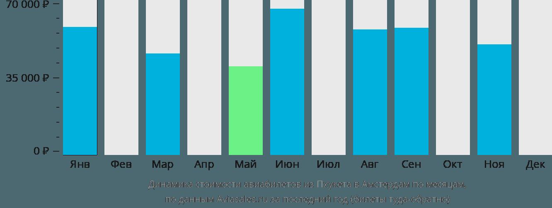 Динамика стоимости авиабилетов из Пхукета в Амстердам по месяцам