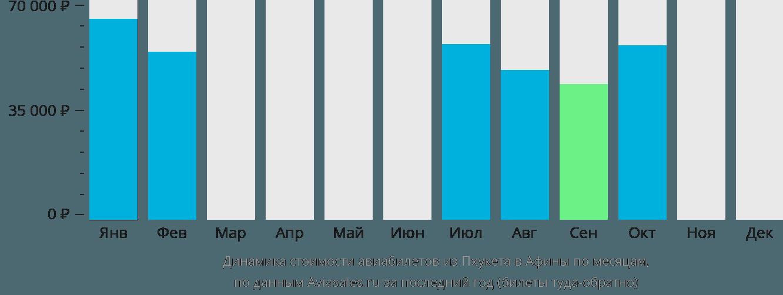 Динамика стоимости авиабилетов из Пхукета в Афины по месяцам