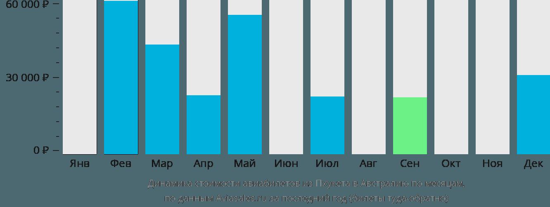 Динамика стоимости авиабилетов из Пхукета в Австралию по месяцам