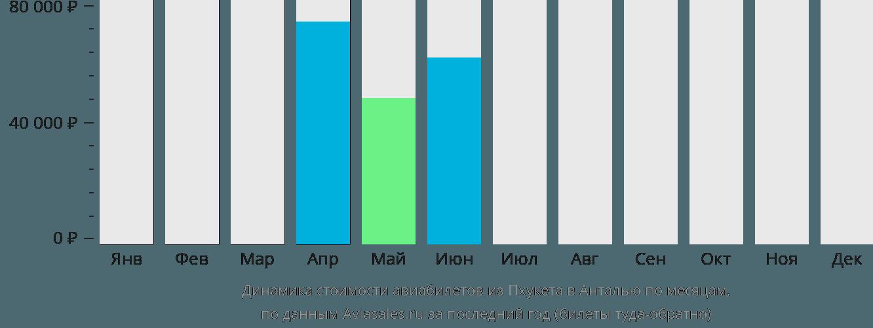 Динамика стоимости авиабилетов из Пхукета в Анталью по месяцам