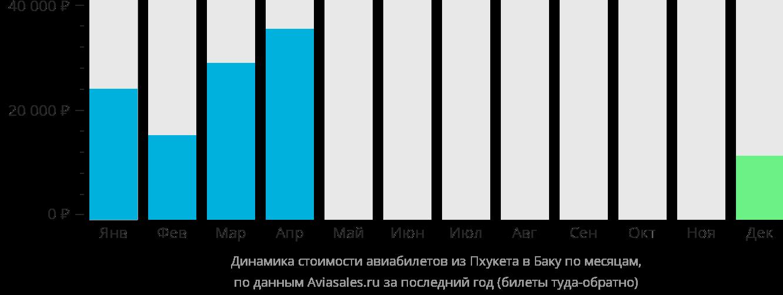 Динамика стоимости авиабилетов из Пхукета в Баку по месяцам