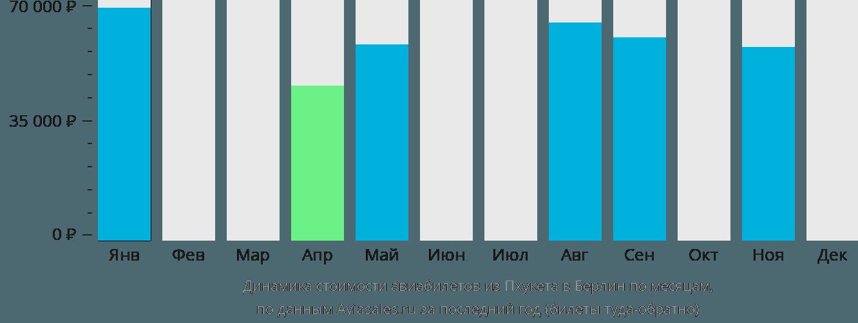Динамика стоимости авиабилетов из Пхукета в Берлин по месяцам