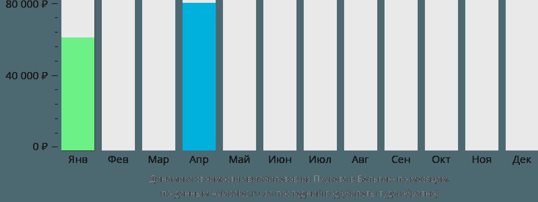Динамика стоимости авиабилетов из Пхукета в Бельгию по месяцам