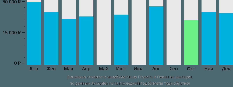 Динамика стоимости авиабилетов из Пхукета в Пекин по месяцам